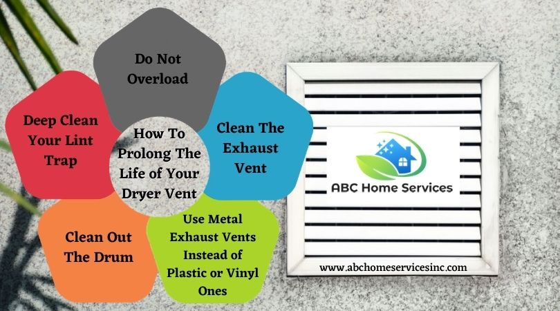 Discover Ways On How To Prolong The Life of Your Dryer Vent